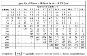 Samyang 14mm Hyperfocal Fm Forums