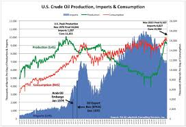 The Crude Oil Export Ban What Me Worry About Peak Oil