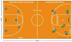 basketball court diagram and basketball