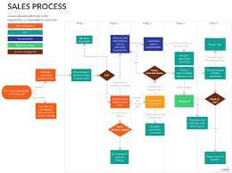 25 Sales Process Flow Chart Template Graphic Templates