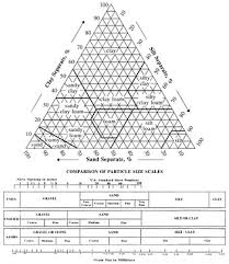 Uscs Soil Classification Flow Chart Soil Texture Wikipedia