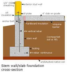 cost of monolithic slab vs stem wall