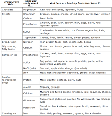 Cravings And Deficiencies Chart Interesting Information On Food Cravings And Deficiencies