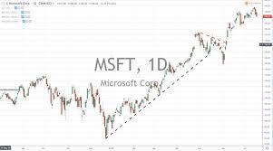 Msft Chart Stock Trading Blogs Smart Investor Updates