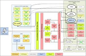 federal segment architecture methodology  fsam  toolkit  process    example of conceptual solution architecture system interface diagram