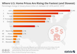Chart Where Home Prices Are Rising Fastest And Slowest