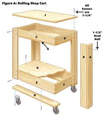 you can use your cart to support your table saw work so build your cart the same height as your saw if you want to do the same the casters for