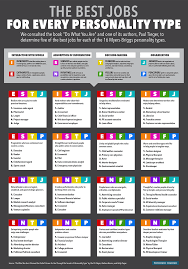 best jobs for personality type infographic infj infj business choosing career paths do what you are are you having trouble choosing career paths use this infographic to follow a single piece of career advice do