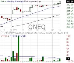 Nasdaq Stock Chart Oneq Candlestick Chart Analysis Of Fidelity Nasdaq