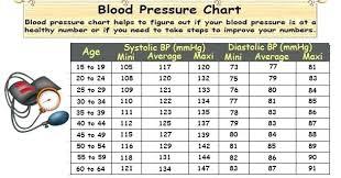 Blood Pressure Chart Systolic Diastolic Pulse Stingerworld Co