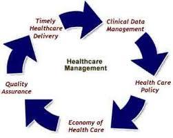 Healthcare Management Assignment Help Relationship Management