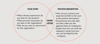 Cover Letter Basics Project Scope Template