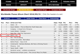 abum chart chart got7 hits no 1 in 7 countries 6 worldwide itunes album