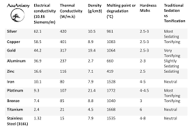Thermal Conductivity Chart Metals The Physical Properties Of Metals In The Healing Arts