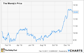 Wendy S Stock Chart Why Did Wendys Company Stock Gain 25 In 2016 The Motley