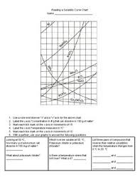 Reading A Solubility Curve Practice Sheet