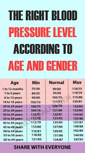 Blood Pressure Levels Chart The Right Blood Pressure Level According To Age And Gender