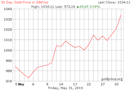 Gbp Gold Price Forex Trading