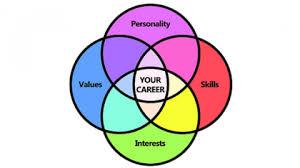 Career Assessments Career Assessments Utsa Career Center