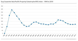 Chart Guy Carpenter Asia Pacific Property Catastrophe Rate
