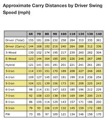 Golf Club Distance Chart Meters Www Bedowntowndaytona Com