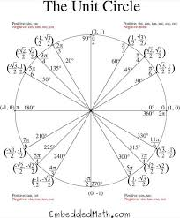 Download Complete Unit Circle Chart Pdf Download For Free