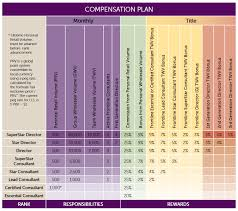 Scentsy Review Compensation Plan Commission Pay Scale