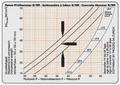 Rebound Hammer Conversion Chart How To Do Rebound Hammer Test To Check Compressive Strength