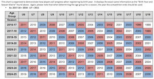 Us Youth Soccer Birth Year Chart In House Soccer