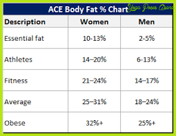 Healthy Body Fat Percentage Chart Ideal Body Fat Percentage For Health