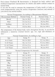 63 Inquisitive Baby Fever Temperature Chart Ear