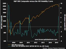 Vix Futures Curve Into Steep Backwardation Investing Com