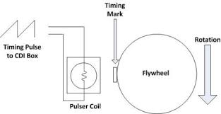pulser coil ignition systems