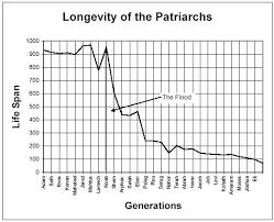 Longevity Chart Adam To Jesus Bible Student Chronology Charts