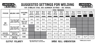 70 Unfolded Lincoln Welding Electrode Chart