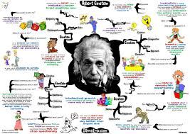 my conversation albert einstein about creativity intuition  time to assimilate these concepts albert einstein