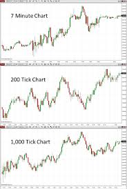 Using Tick Charts To Listen In On Institutional Traders