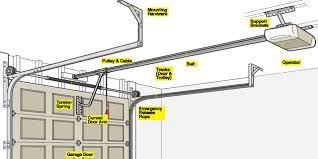 garage door chain off trackGarage Door Opener 101  How a Garage Door Works