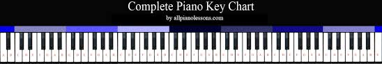 Piano Keys Chart For Beginners Complete Piano Key Chart