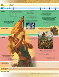 Book Of Mormon Times At A Glance Chart 2 Alma Through