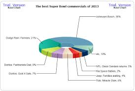 Kool Chart My Daily Chart The Best Super Bowl Commercials Of 2013