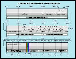 Vhf Spectrum Chart Electromagnetic Energy Spectrum