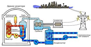 Атомная электростанция Википедия Схема работы атомной электростанции на двухконтурном водо водяном энергетическом реакторе ВВЭР
