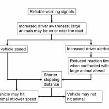 Animal Speed Chart Prior To Being Vandalized The Top Sign Depicted A Speed