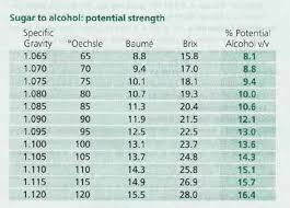 18 High Quality Brix To Gravity Chart