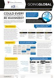 Medical Conference Poster Design
