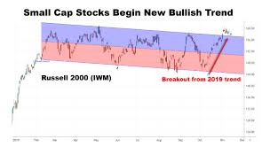 Russell 3000 Index Fund Chart Small Is Beautiful