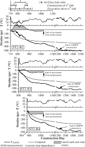 influence of concrete time dependent effects on the performance of influence of concrete time dependent effects on the performance of top down construction journal of geotechnical and geoenvironmental engineering vol