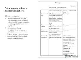 Презентация на тему Оформление этикетки на диск с электронной  6 Оформление таблиц в дипломной работе