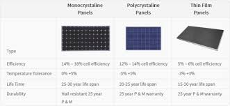 Comparing Solar Cell Types Hes Solar